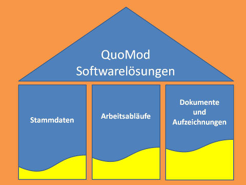 quomod-softwareloesungen